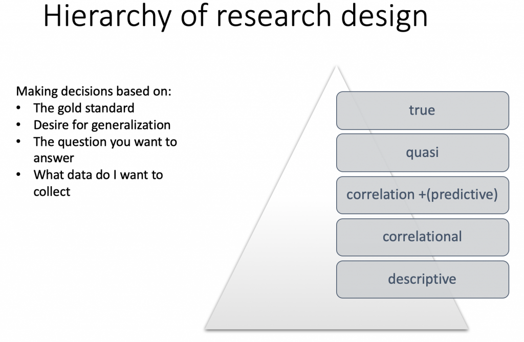 shape of triangle with types of research in a hierarchy